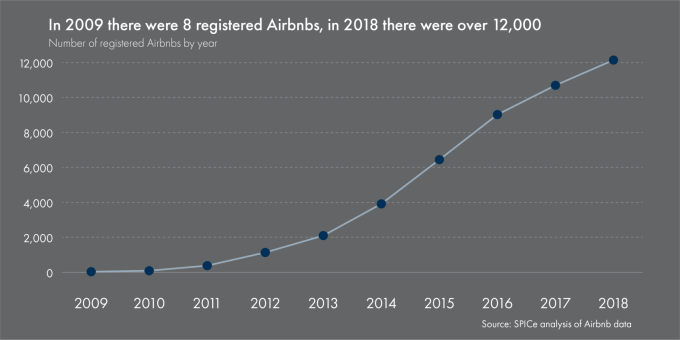 SPICe_2019_Housing_Airbnb_Number-of-airbnbs